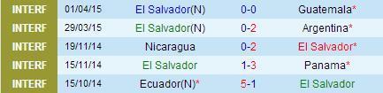 PREDIKSI BOLA HONDURAS VS EL SALVADOR 01 JUNI 2015