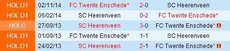 PREDIKSI BOLA HEERENVEEN VS TWENTE 17 MEI 2015