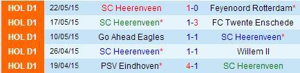 PREDIKSI BOLA FEYENOORD VS HEERENVEEN 24 MEI 2015