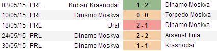 PREDIKSI BOLA DINAMO MOSKVA VS ANZHI 25 JUNI 2015
