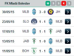 PREDIKSI BOLA MLADA BOLESLAV VS TRENCIN 22 JUNI 2015