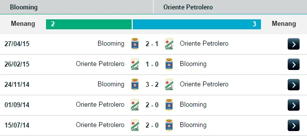 PREDIKSI BOLA BLOOMING VS ORIENTE PETROLERO 13 JULI 2015
