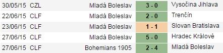 PREDIKSI BOLA TARGU MURES VS MLADA BOLESLAV 02 JULI 2015
