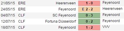 PREDIKSI BOLA FEYENOORD VS SOUTHAMPTON 24 JULI 2015